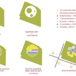 Nuova scuola materna a Cazzago San Martino (BS), concept